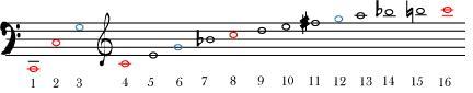 Доказательства существования Бога в музыке