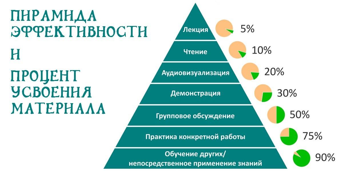 Пирамида эффективности: долой скучные проповеди!